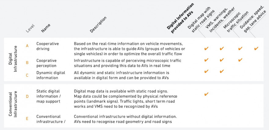 Information on digital and physical infrastructure